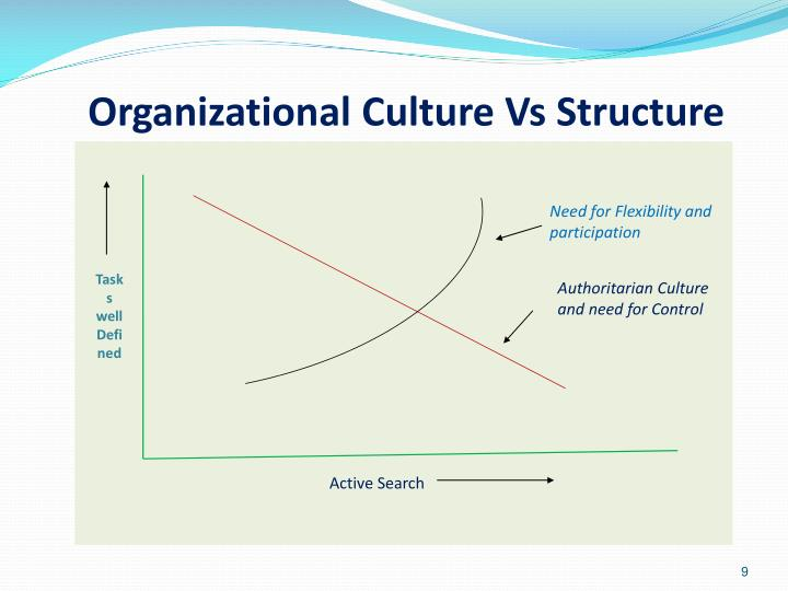 Need for Flexibility and participation