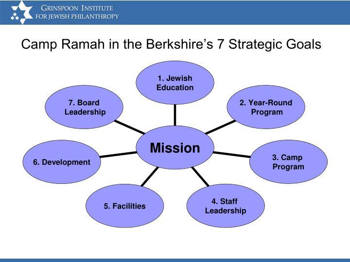 Camp Ramah in the Berkshire's 7 Strategic Goals