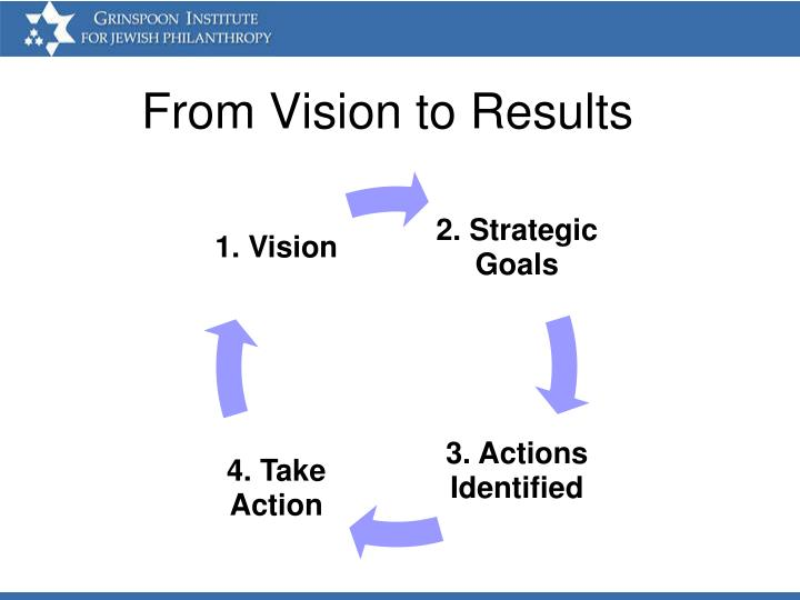 From Vision to Results