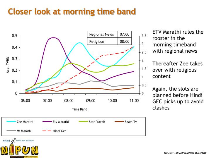Closer look at morning time band