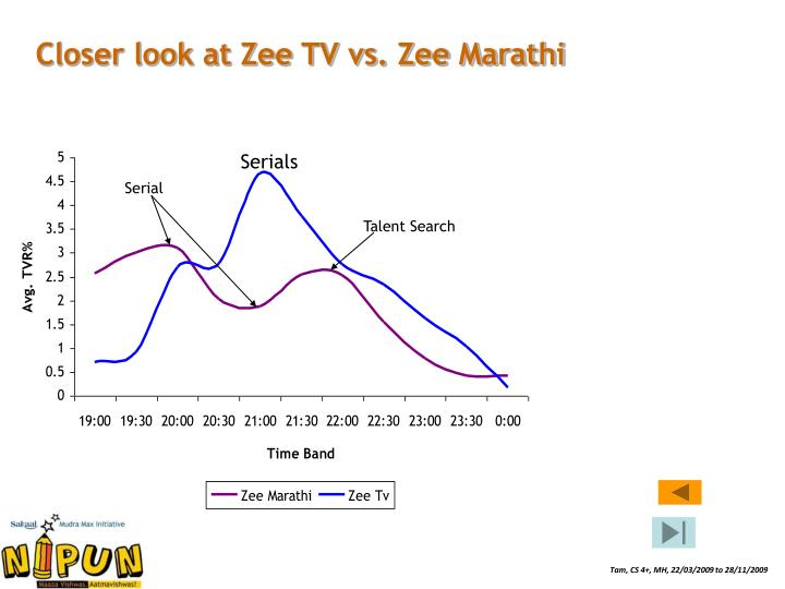 Closer look at Zee TV vs. Zee Marathi
