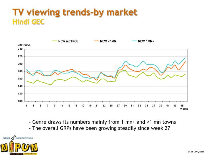 TV viewing trends-by market