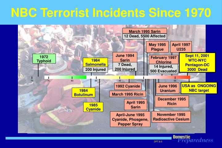 NBC Terrorist Incidents Since 1970
