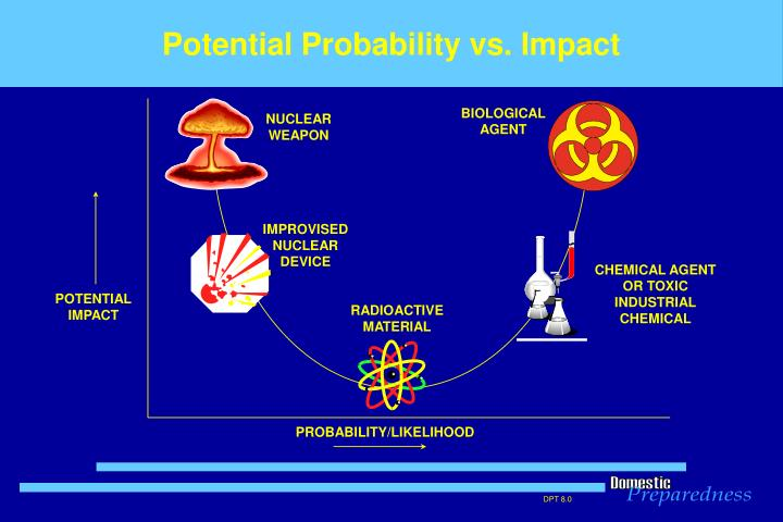Potential Probability vs. Impact