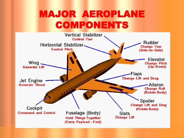 MAJOR  AEROPLANE COMPONENTS