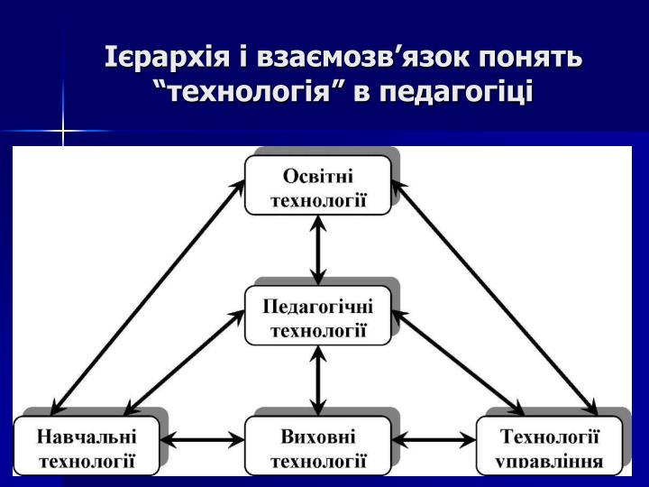 """Ієрархія і взаємозв'язок понять """"технологія"""" в педагогіці"""