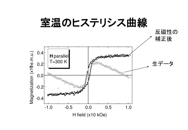 室温のヒステリシス曲線