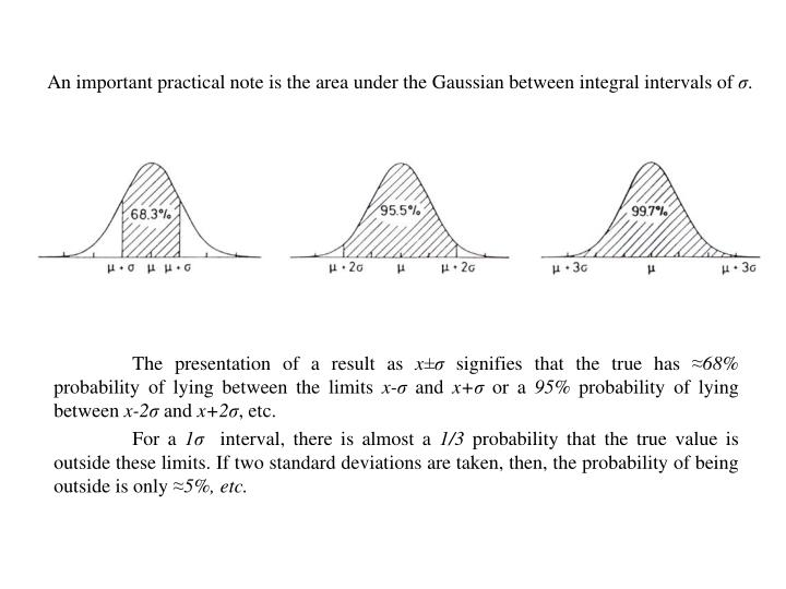 An important practical note is the area under the Gaussian between integral intervals of