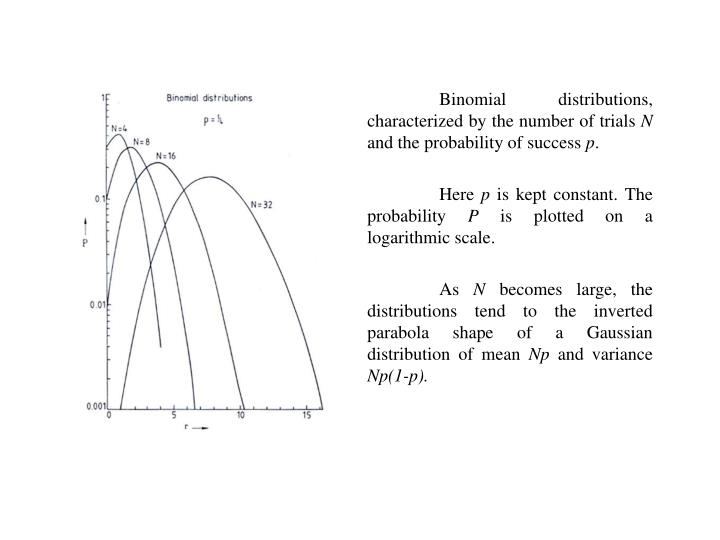 Binomial distributions, characterized by the number of trials
