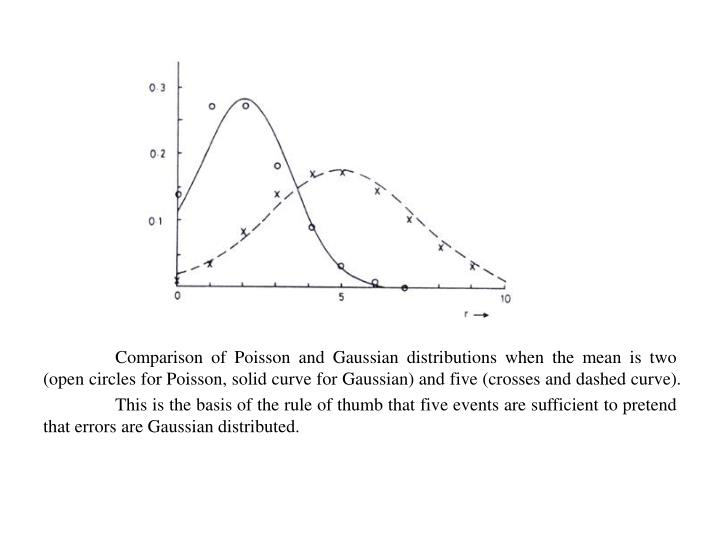 Comparison of Poisson and Gaussian distributions when the mean is two (open circles for Poisson, solid curve for Gaussian) and five (crosses and dashed curve).