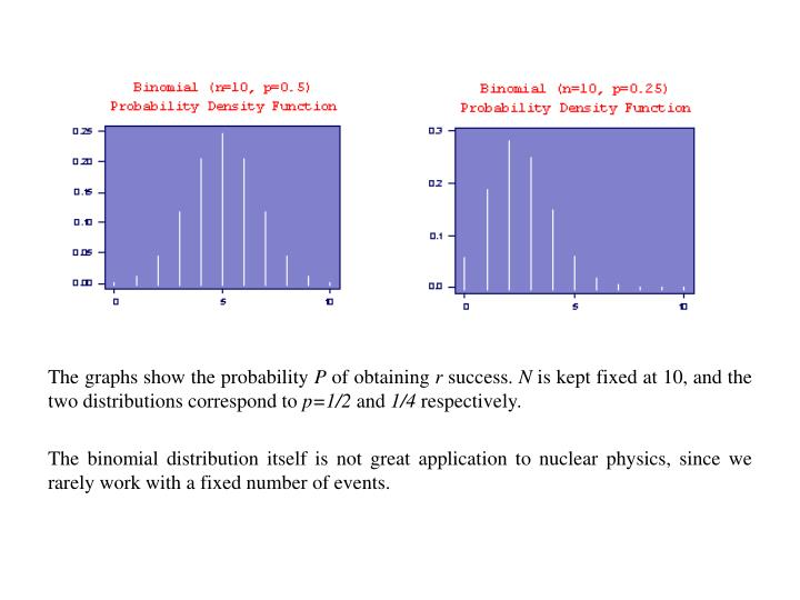 The graphs show the probability