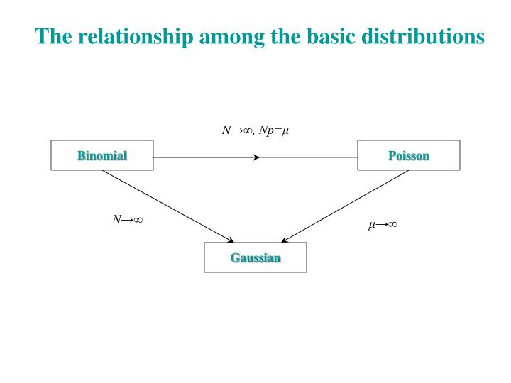 The relationship among the basic distributions