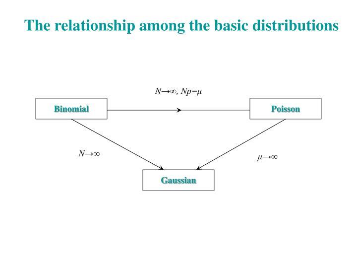 The relationship among the basic distributions