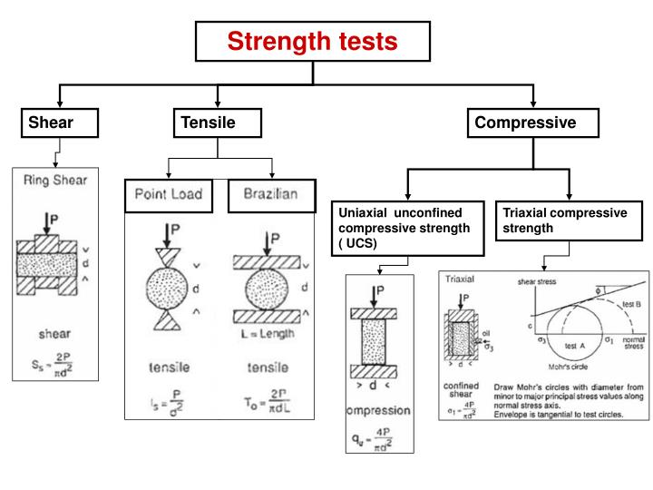 Strength tests