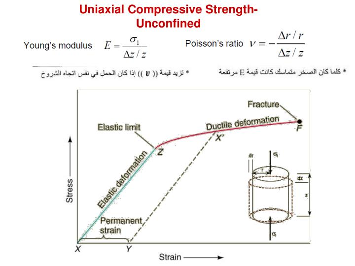 Uniaxial Compressive Strength- Unconfined