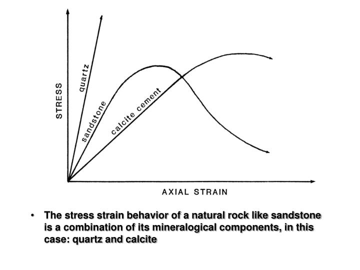 The stress strain behavior of a natural rock like sandstone is a combination of its mineralogical components, in this case: quartz and calcite