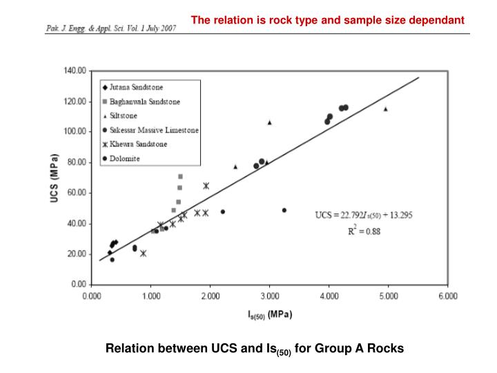 The relation is rock type and sample size dependant