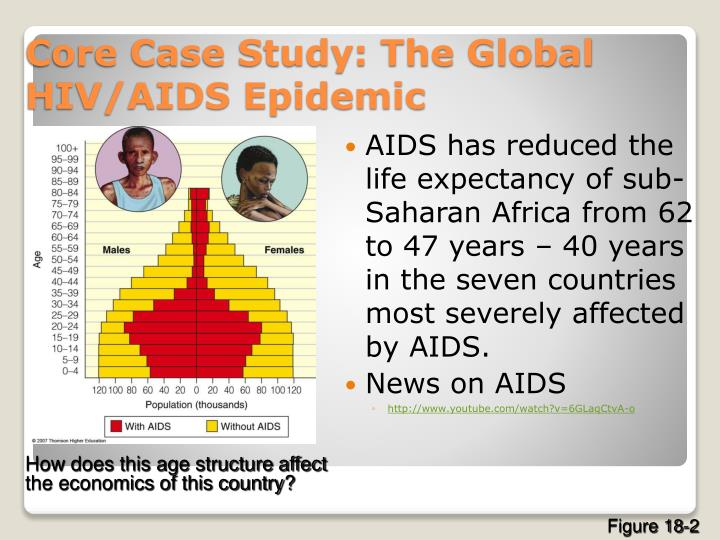 AIDS has reduced the life expectancy of sub-Saharan Africa from 62 to 47 years – 40 years in the seven countries most severely affected by AIDS.