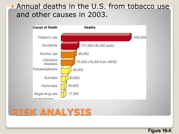 Annual deaths in the U.S. from tobacco use and other causes in 2003.