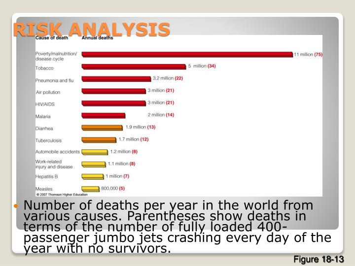 Number of deaths per year in the world from various causes. Parentheses show deaths in terms of the number of fully loaded 400-passenger jumbo jets crashing every day of the year with no survivors.