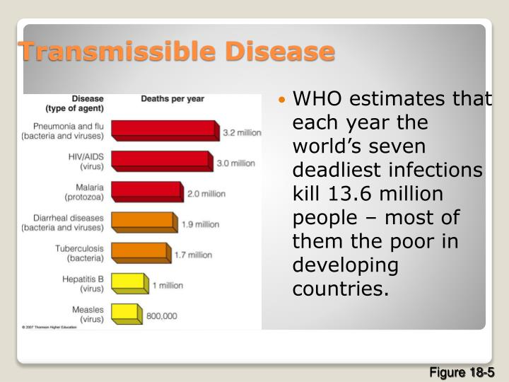 WHO estimates that each year the world's seven deadliest infections kill 13.6 million people – most of them the poor in developing countries.