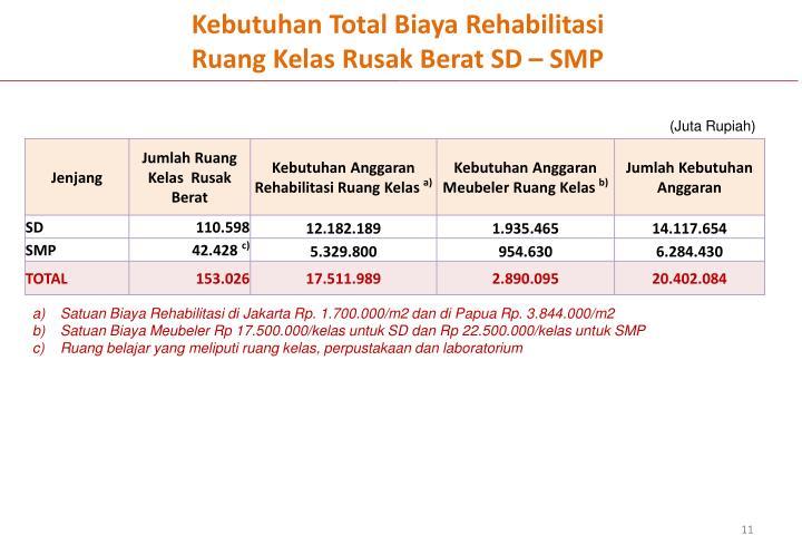 Kebutuhan Total Biaya Rehabilitasi