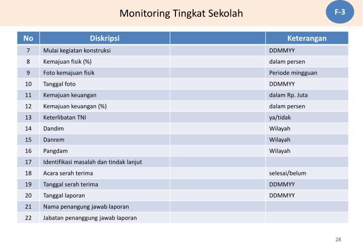 Monitoring Tingkat