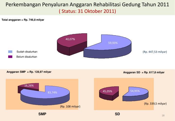 Perkembangan Penyaluran Anggaran Rehabilitasi Gedung Tahun 2011