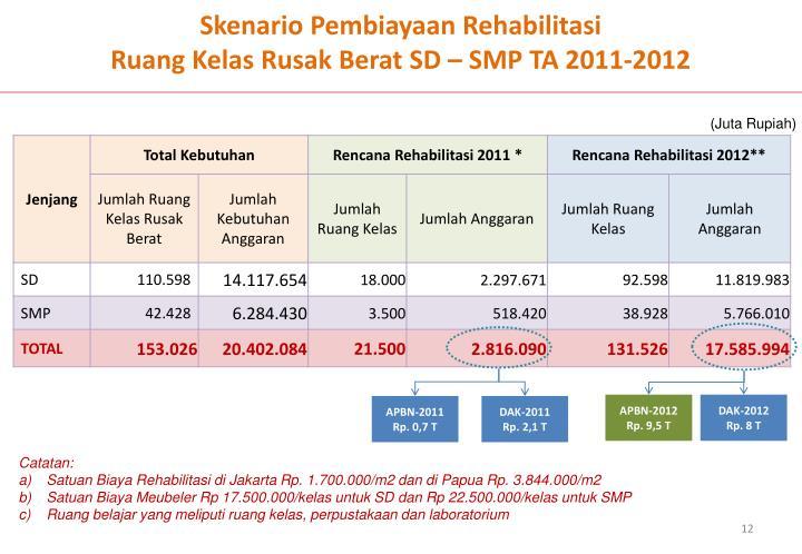 Skenario Pembiayaan Rehabilitasi