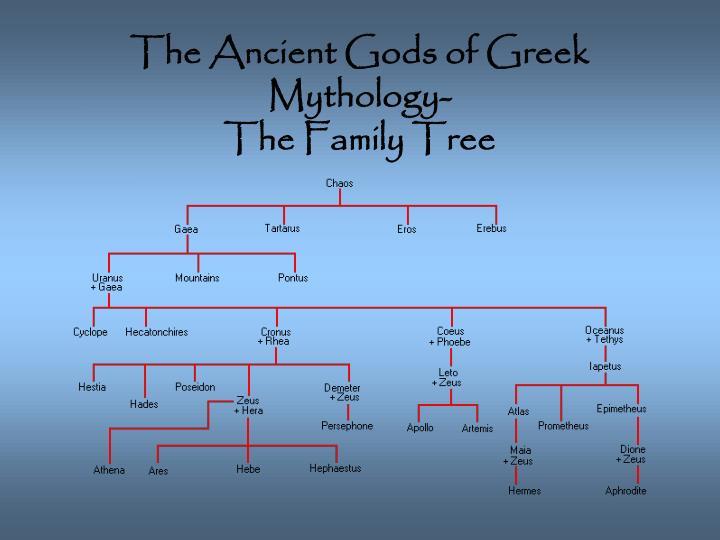 The Ancient Gods of Greek Mythology-