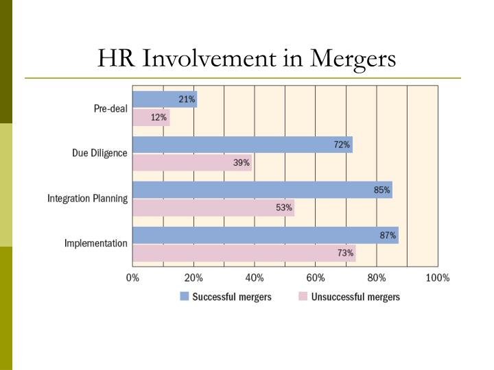 HR Involvement in Mergers