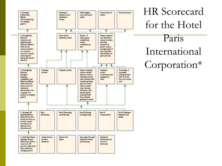 HR Scorecard for the Hotel Paris International Corporation*