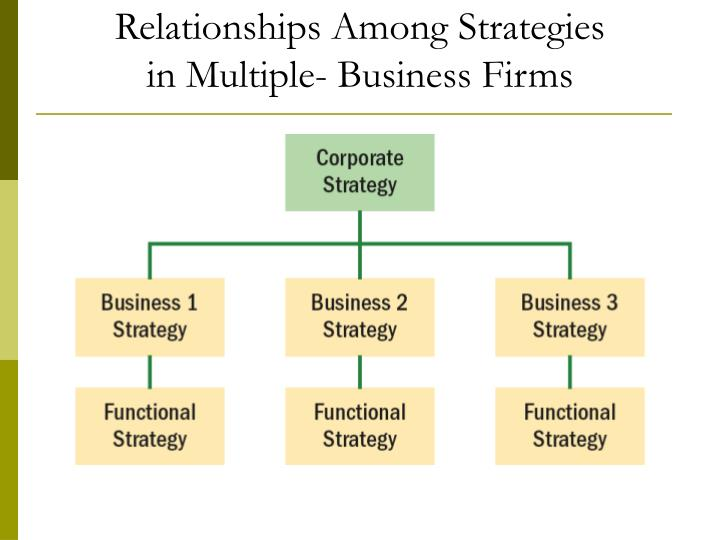 Relationships Among Strategies