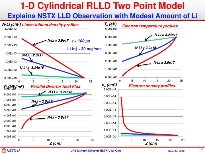 1-D Cylindrical RLLD Two Point Model