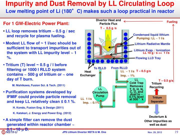 Impurity and Dust Removal by LL Circulating Loop