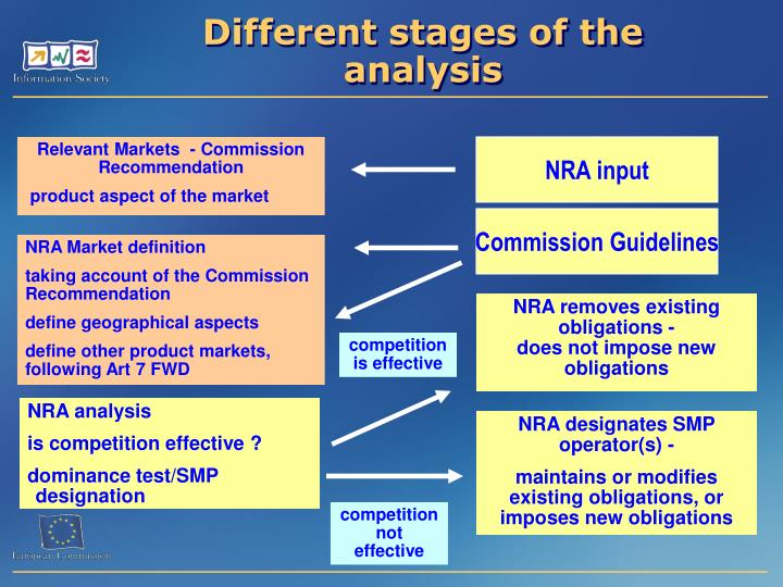 Different stages of the analysis
