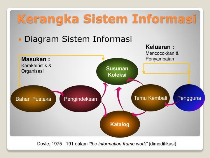 Diagram Sistem Informasi