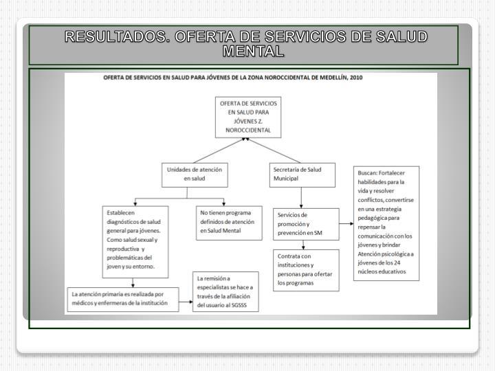 RESULTADOS. OFERTA DE SERVICIOS DE SALUD MENTAL