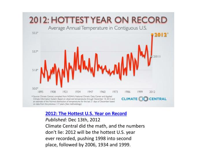 2012: The Hottest U.S. Year on Record