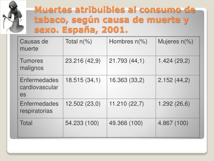 Muertes atribuibles al consumo de tabaco, según causa de muerte y sexo. España, 2001.