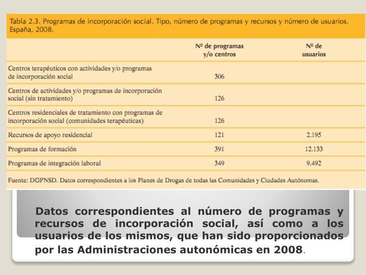 Datos correspondientes al número de programas y recursos de incorporación social, así como a los usuarios de los mismos, que han sido proporcionados por las Administraciones autonómicas en 2008