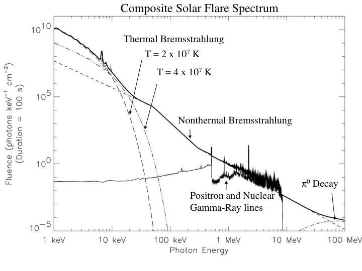 Composite Solar Flare Spectrum