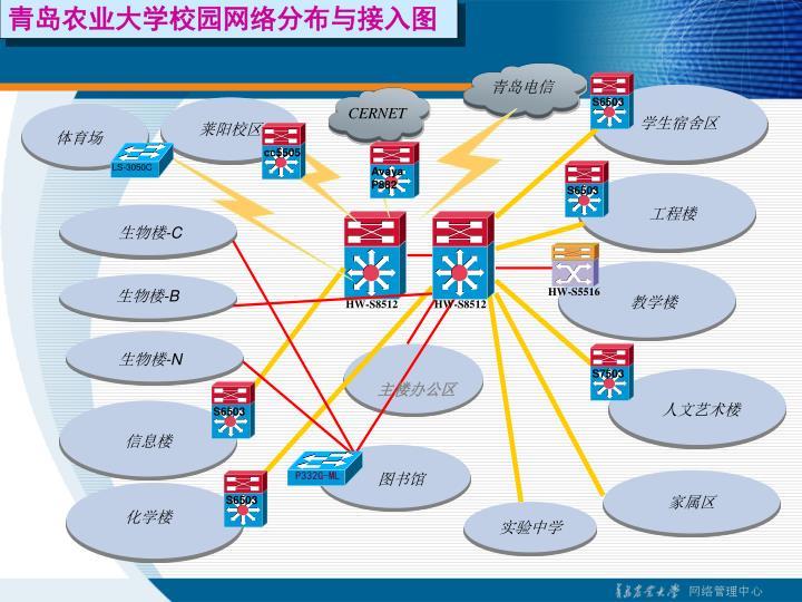 青岛农业大学校园网络分布与接入图