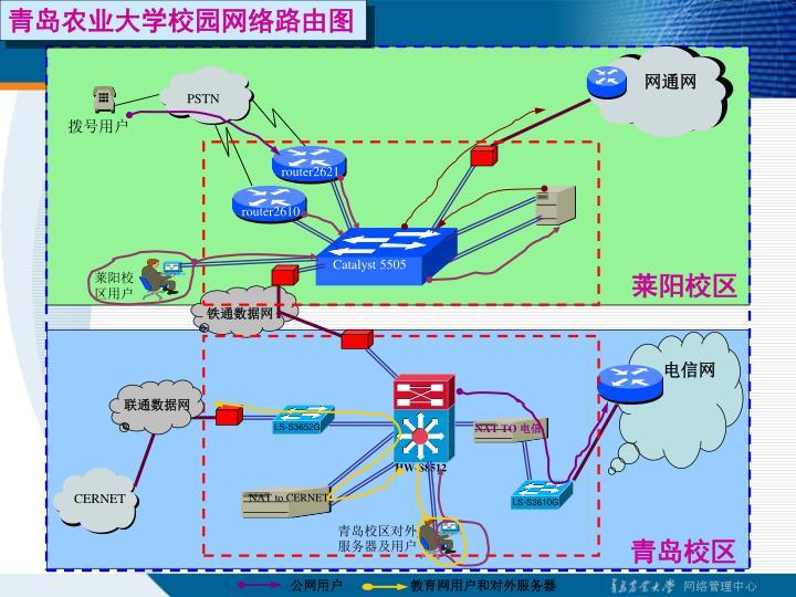 青岛农业大学校园网络路由图