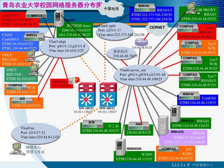 青岛农业大学校园网络服务器分布图