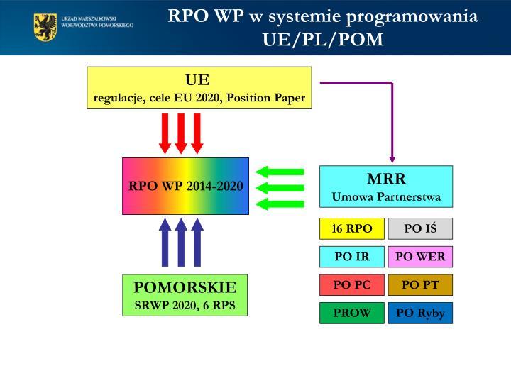 RPO WP w systemie programowania UE/PL/POM