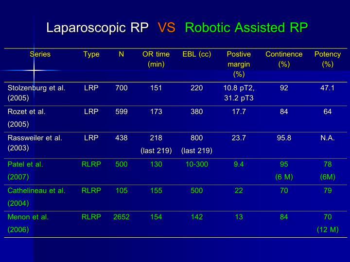 Laparoscopic RP