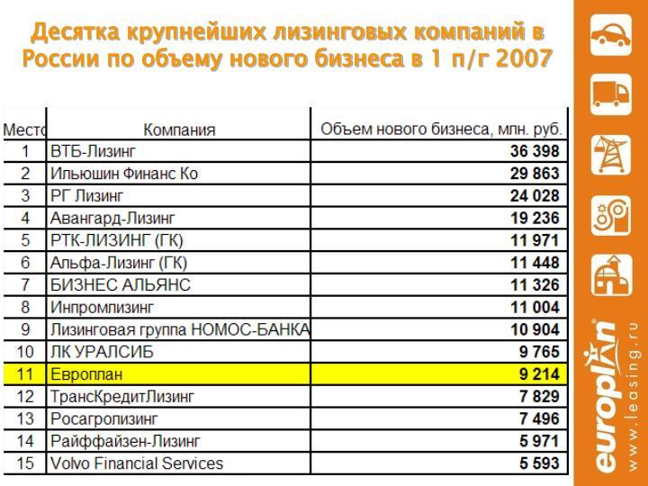 Десятка крупнейших лизинговых компаний в России по объему нового бизнеса в
