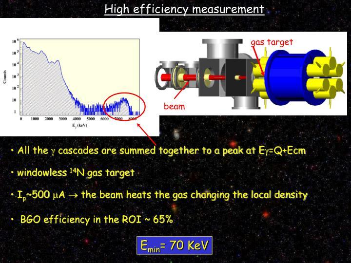 High efficiency measurement