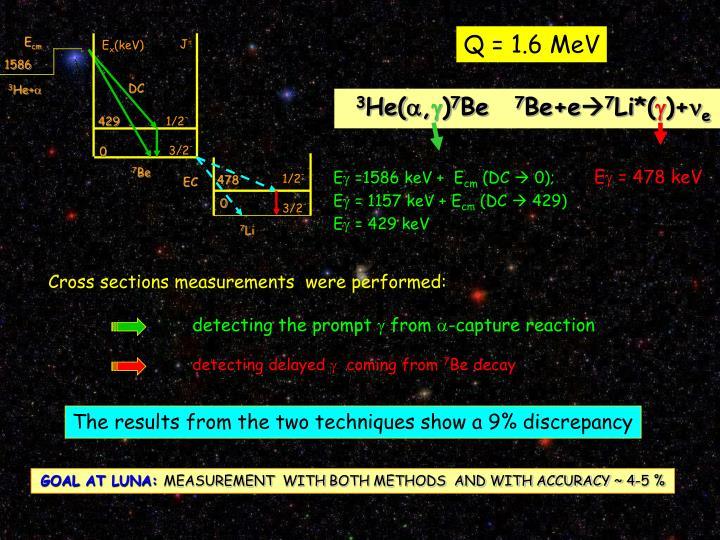 Q = 1.6 MeV